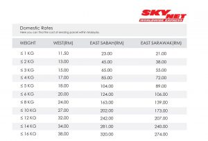 fedex price list cheapest courier in malaysia